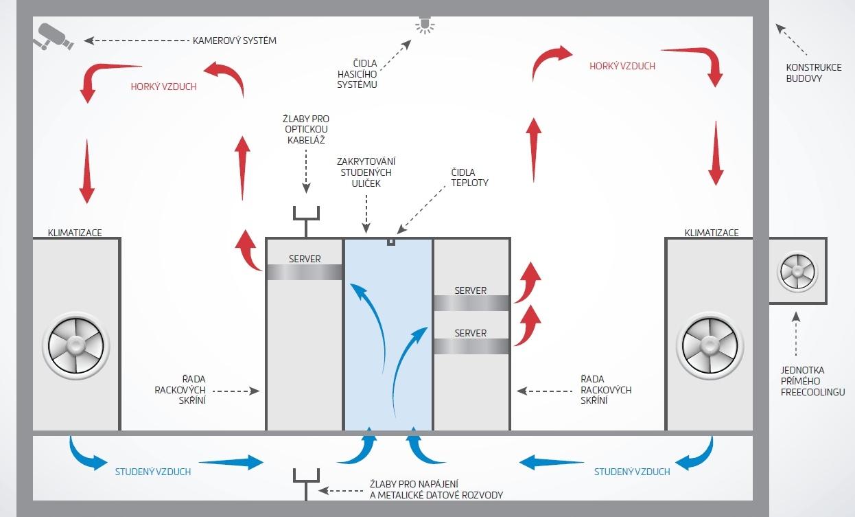 Schéma systému studených a teplých uliček