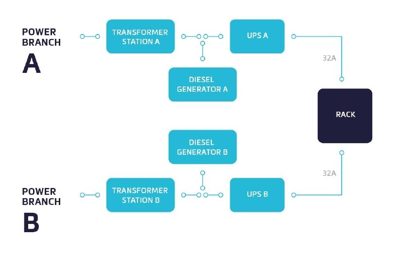 Schéma napájecího systému v datacentrech MasterDC